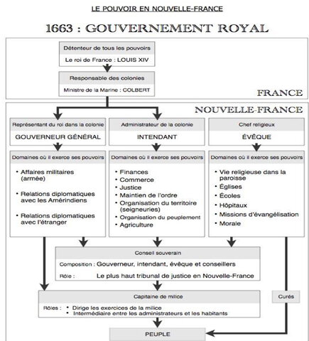 Mise en place du Gouvernement Royal
