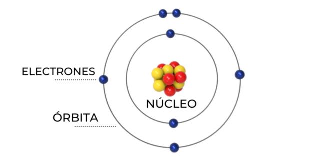 ¿Qué descubrió Bohr?