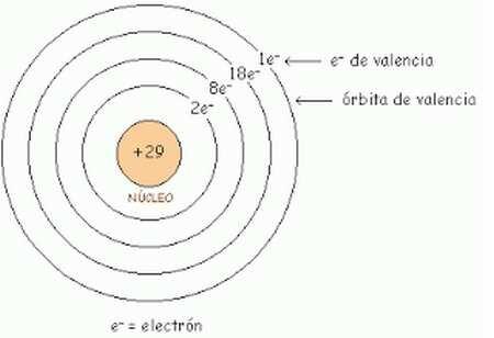 ¿Qué aporto a la ciencia Bohr?