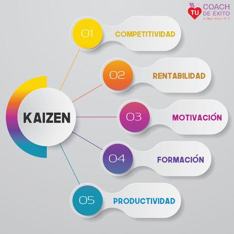 Proceso de Mejora Continua o Kaisen