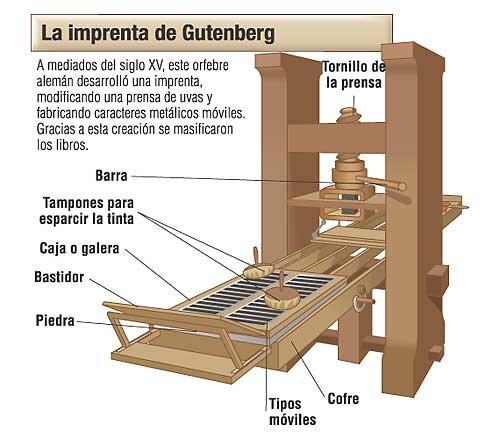 Edad media avance tecnológico: Imprenta