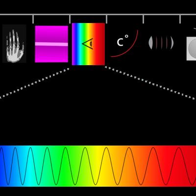 Espectroscopia a través del tiempo timeline