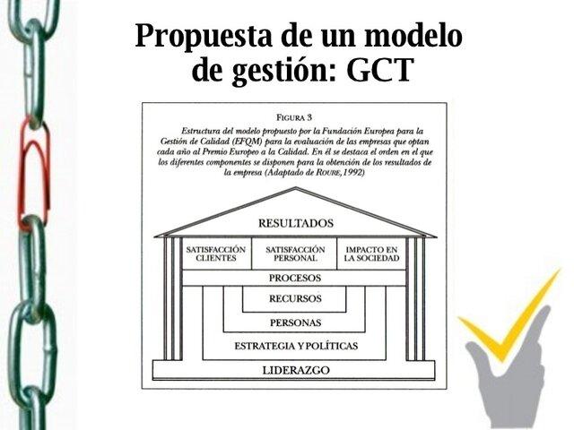 Modelo de Gestión de Gestión de la Calidad Total