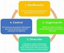 Coordinación General de Estudios Administrativos