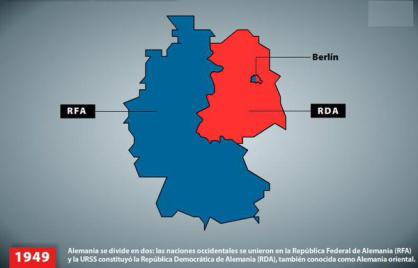 Creación de la RDA y la RFA