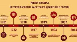 История развития кадетского движения в России timeline
