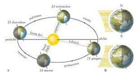 Orologi solari nel tempo timeline