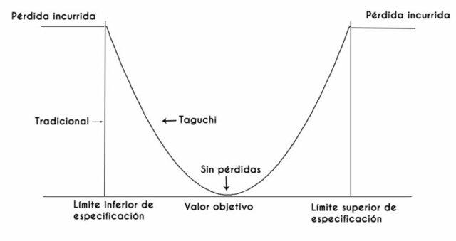 G. Taguchi: Función de pérdida de calidad