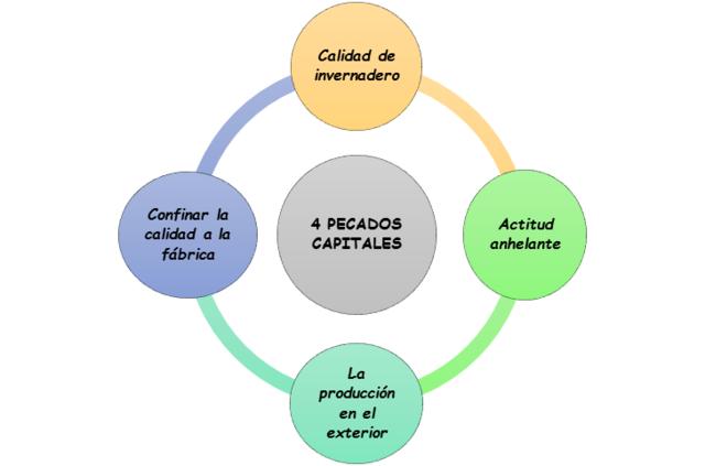 A. Feigenbaum: Los 4 pecados capitales de la calidad