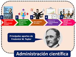 Escuela de la teoría de la administración científica