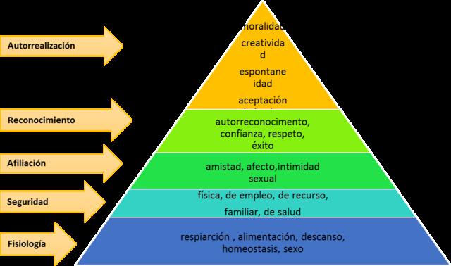 Teoría de las necesidades (Maslow)