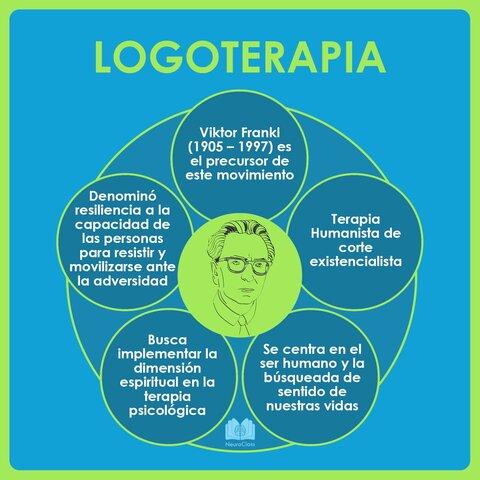 La logoterapia (Víctor Frankl)