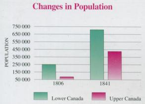 La population du Canada en 1839