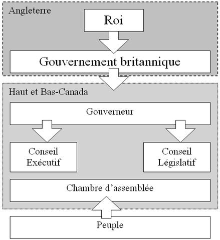 Expérimenter avec le parlementarisme