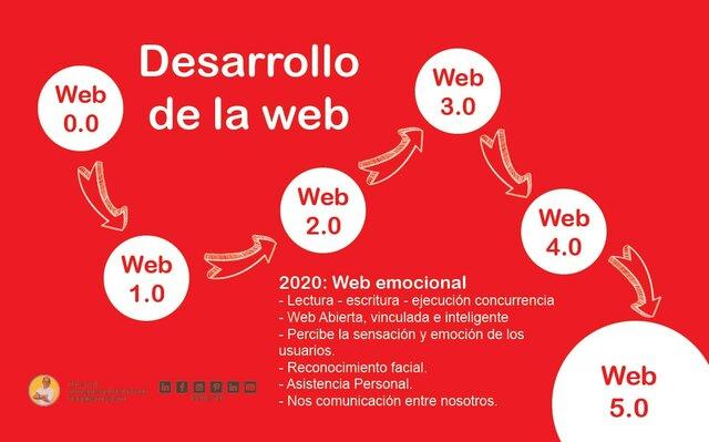 Web 5.0 (2020-2021).