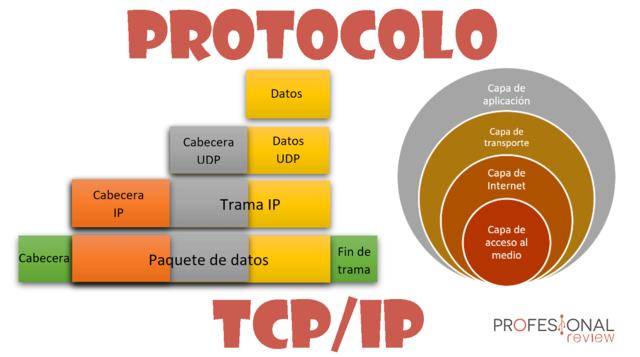 """""""El protocolo TCP/IP"""""""