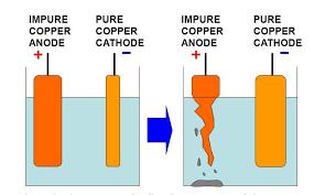 Metal purification