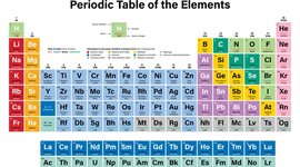 People who contributed to the periodic table timeline