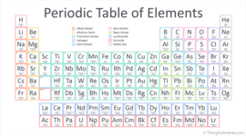 The Making of the Periodic Table timeline