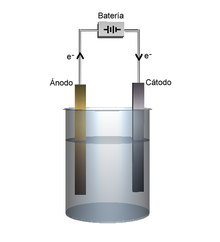 Método Electrolítico