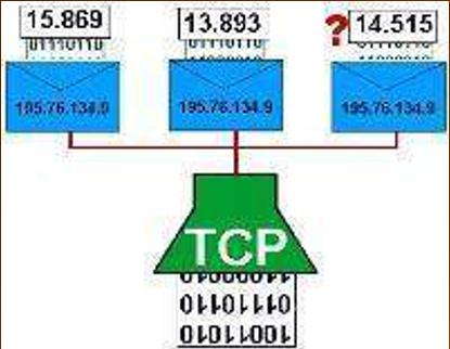 Transmission Control Protocol / TCP