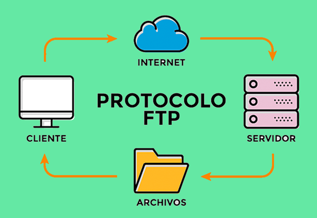 FTP Data (File Transfer Protocol)