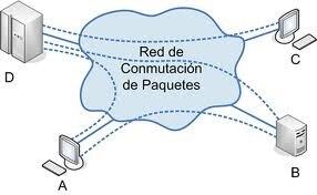 Teorías Conmutación de paquetes