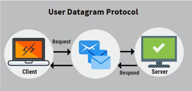 UDP/User Datagram Protocol