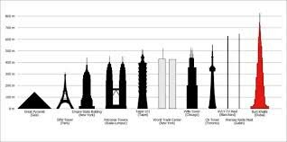 The tallest building in the world