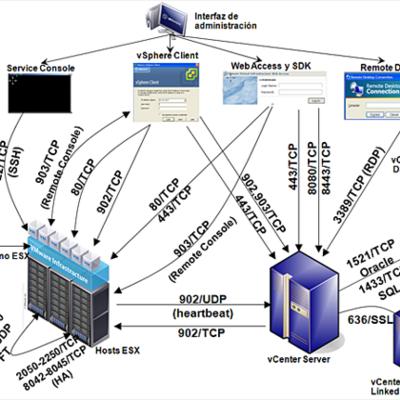 puertos y conectores  timeline