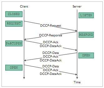 Creación del protocolo DCCP