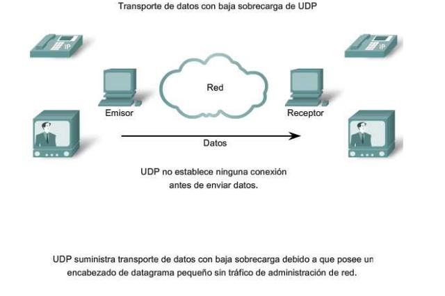 Creación del protocolo UDP