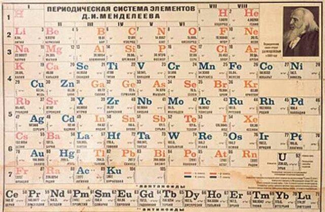 """""""Creación de la tabla periódica"""" (1869)"""