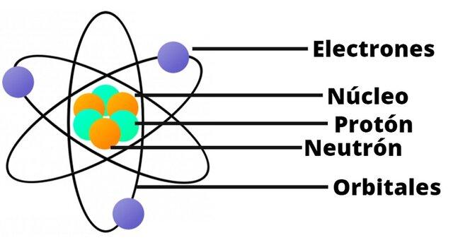 """""""Teoría Atómica de Rutherford"""""""