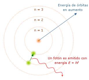 """Teoría Atómica de Rohr"""