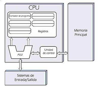 La arquitectura de Von Neumann