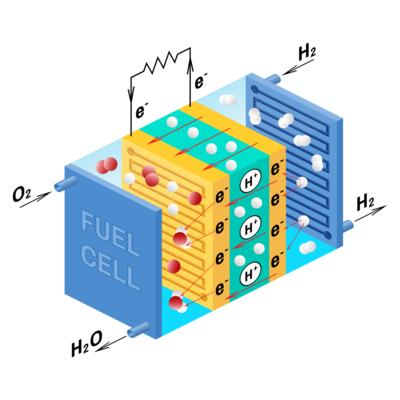 Развитие топливных элементов timeline