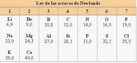 """Chancourtois y Newlands''"