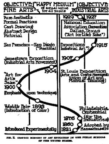 """William G. Whitford, a professor of art education at the University of Chicago and author of the book titled """"An Introduction to Art Education"""" developed a chart that showed a connection between the fine arts and the industrial arts."""