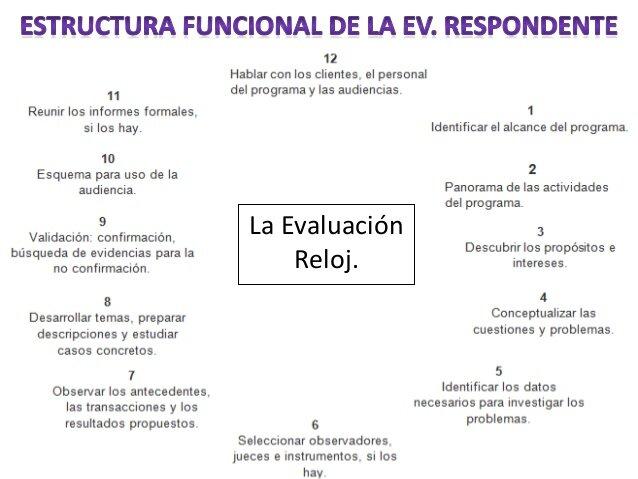 método cualitativo llamado evaluación respondente.El modelo respondente de Stake, también llamada evaluación comprensiva o receptiva,