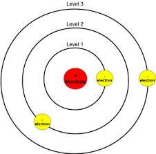 Bohr: The Bohr (Planetary) Model