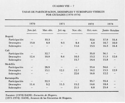 Unemployment for citys