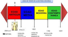 linea temporal del periodo historico timeline