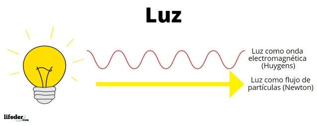 La teoría ondulatoria de la luz