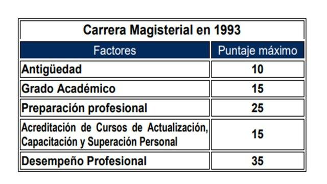 """Carrera Magisterial: """"salario profesional magisterial""""."""