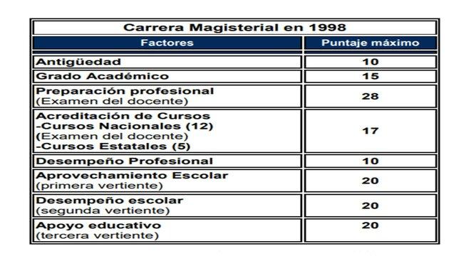 Sistema de Evaluación de Carrera Magisterial.