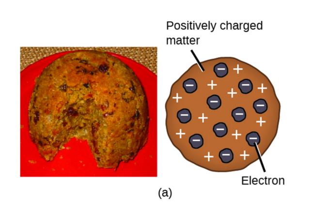Thomson: The Plum Pudding Model
