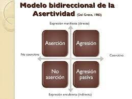Modelo Bidireccional