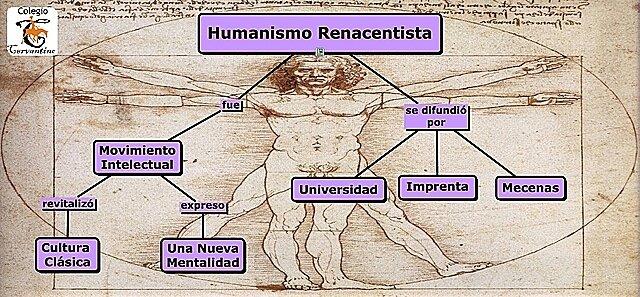 EL HUMANISMO RENACENTISTA.   XV  - XVI