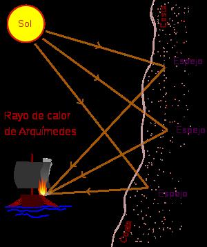 Inicio de la IO (SIGLO III A.C)